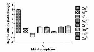 銅・コパーの抗菌力グラフ
